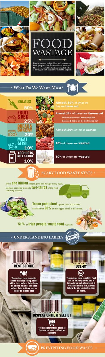 In the past year or so, I've seen a lot of writing on the amount of food wasted in America. Some estimates put it at more than 30% - possibly even 40%! Here's a breakdown of the most often wasted foods.