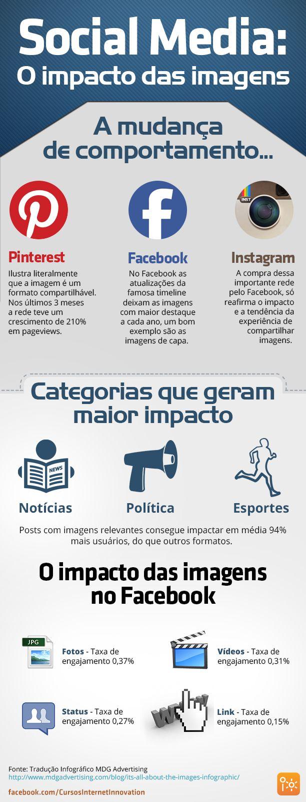 Infográfico: O impacto das imagens nas redes sociais.