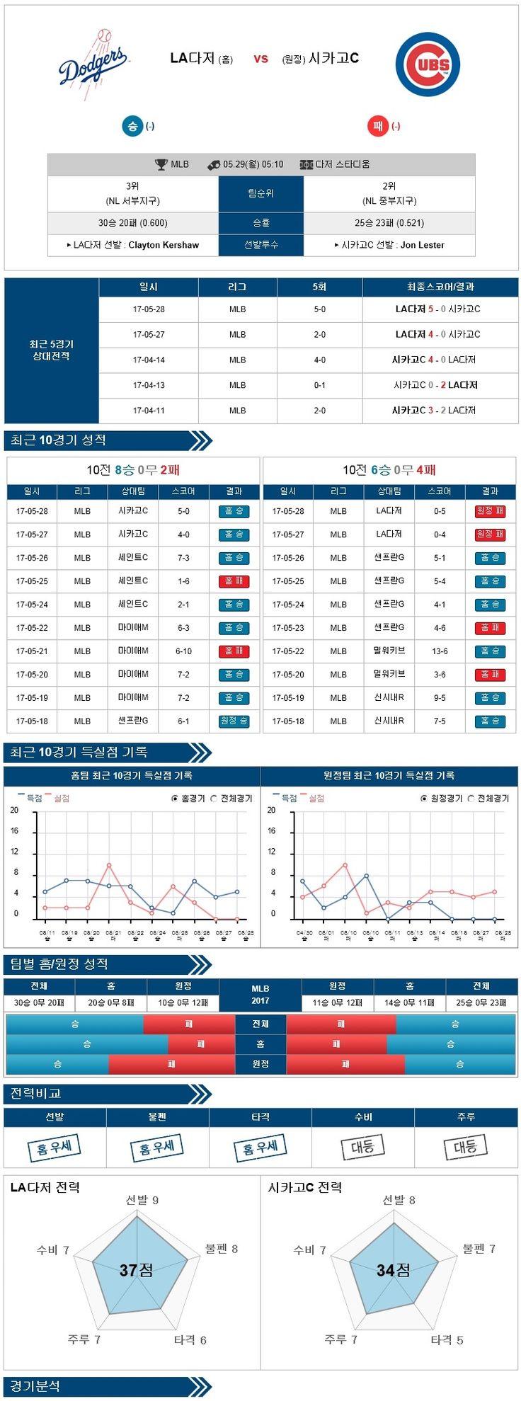 [MLB] 5월 29일 샌프란시스코 vs 애틀랜타 ★토토군 분석★