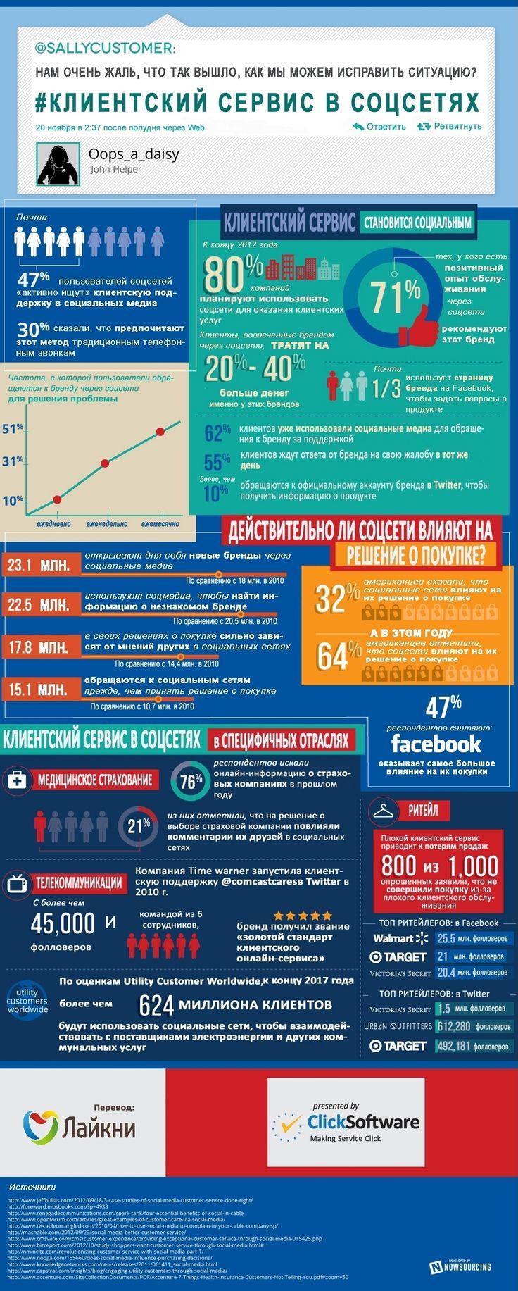 Качественная клиентская поддержка – важный элемент принятия решения о покупке и лояльности к бренду. А поскольку социальные сети становятся неотъемлемой частью нашей жизни, всё больше людей ищут поддержку бренда именно в соцсетях.    Представленная инфографика показывает, насколько выросло взаимодействие и рост обращений пользователей к брендам через социальные сети за последние 2 года.