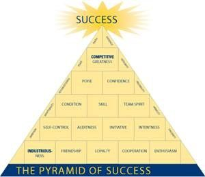 How Coach Wooden Created the Pyramid of Success