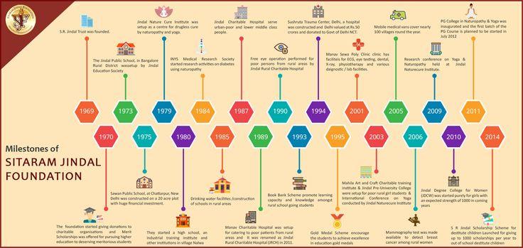 Milestones of Sitaram Jindal Foundation