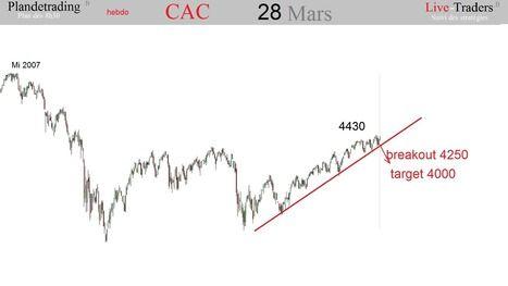 CAC, DAX, SP500, DJIA: la fin d'un cycle ?   le trading CAC et DAX  en live sur www.live-traders.fr   Scoop.it