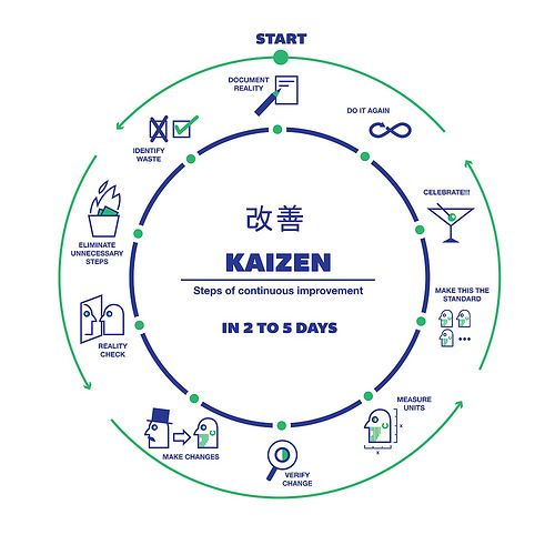 KAIZEN STEPS OF CONSTANT IMPROVEMENT