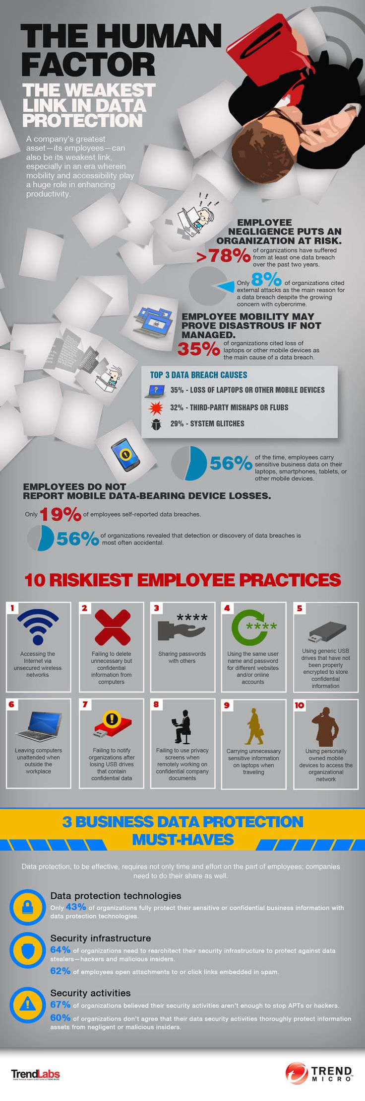 Infographic: The Human Factor in Data Protection   Reputational Compliance #infographic #dataprotection