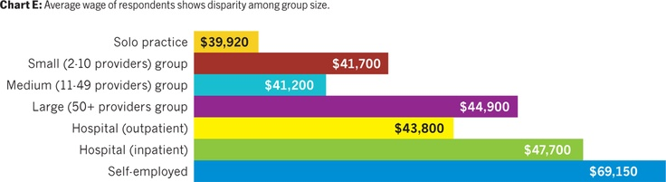 2011 AAPC Salary Survey Results - Find out what other medical coders are earning!