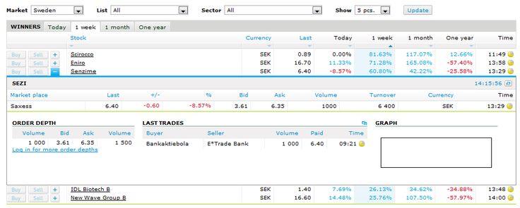 Stock info list