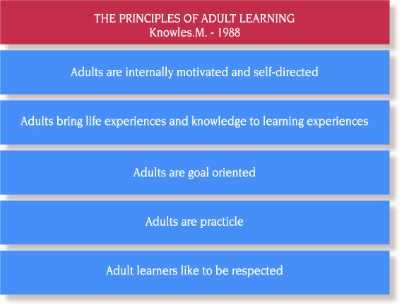 principles and applications of adult learning Humanist theory, although with broad-based approach and principles of adult education, is a good foundation for teacher–student relationship and prepares the learning environment not to limit the thoughts and feelings of the learners it opens the way for the development of the students.