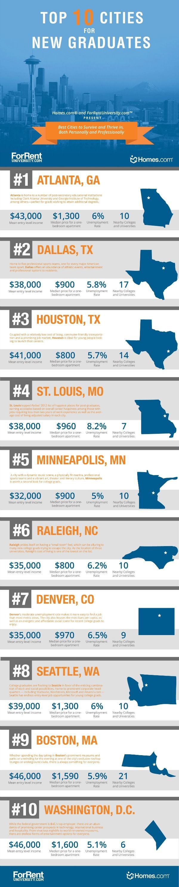Top 10 #Cities for #College #Grads!
