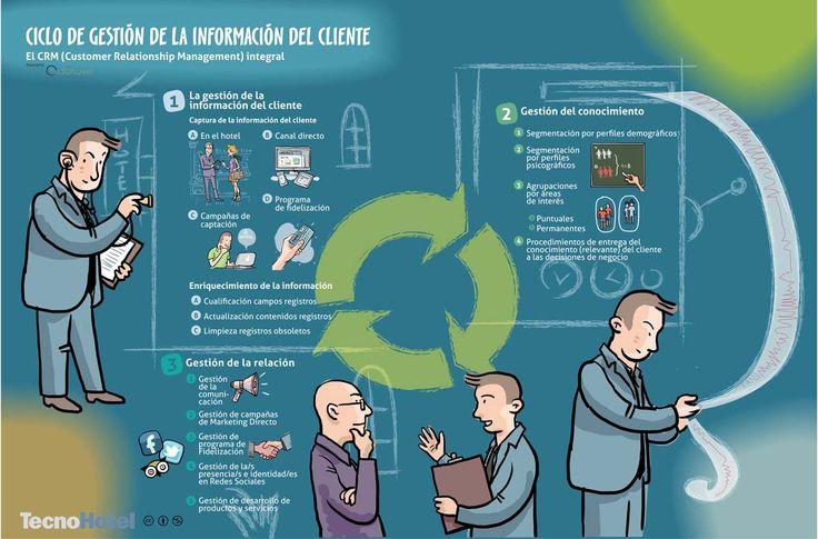 CRM Customer Relationship  Management  o en español Ciclo de gestión de la Información del Cliente. Autora: Vilma Nuñez