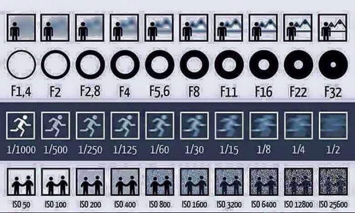 145 best fotografia images on pinterest cool pictures  face and photo ideas Flash Guide Number Cheat Sheet Flash Exposure Chart