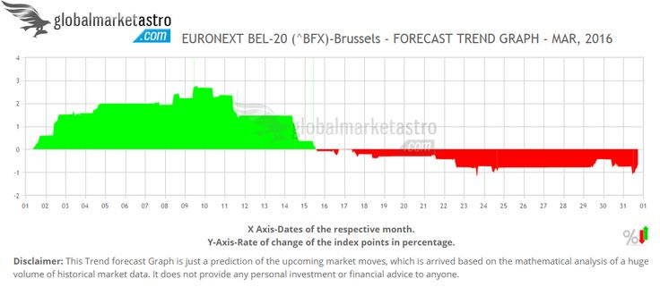 Belgium's BFX index's March-2016 forecasts are available at https://www.globalmarketastro.com/global-stock-market-indices/graph-monthly?symbol=%5EBFX&my=Mar-2016