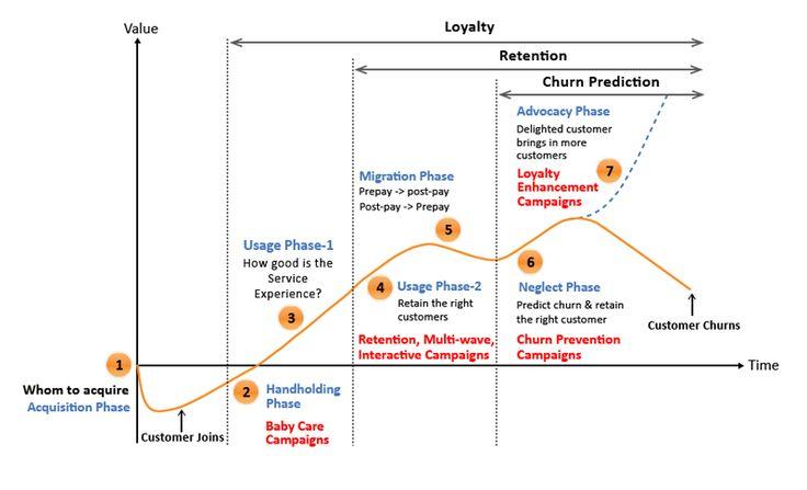 Churn Management, Customer Retention Application - Flytxt
