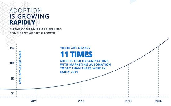 marketing_automation_numbers