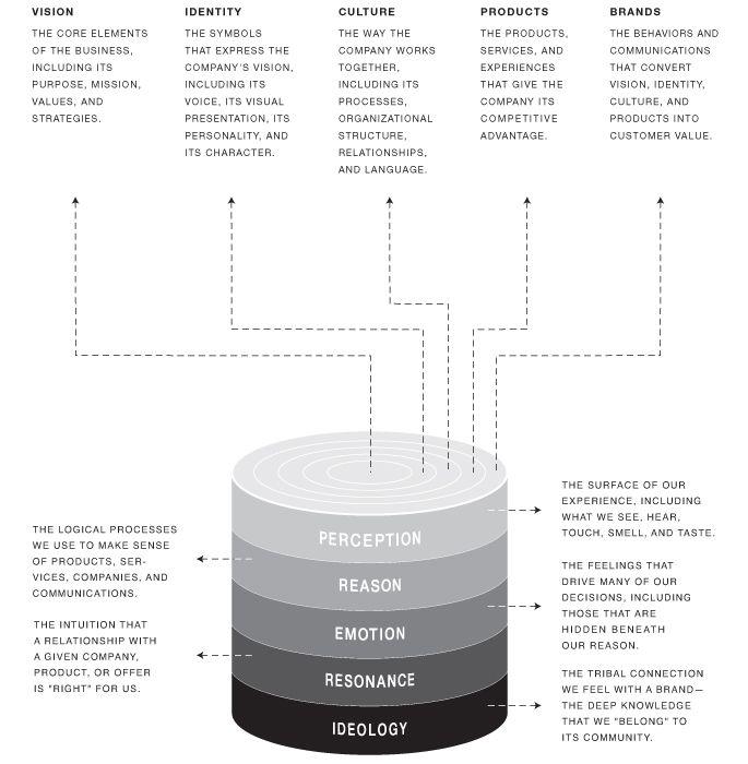 The Design Well: A Model of Deep Design