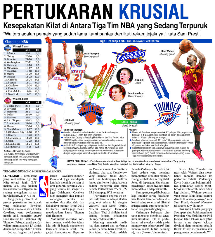 Basket NBA - Pertukaran Pemain