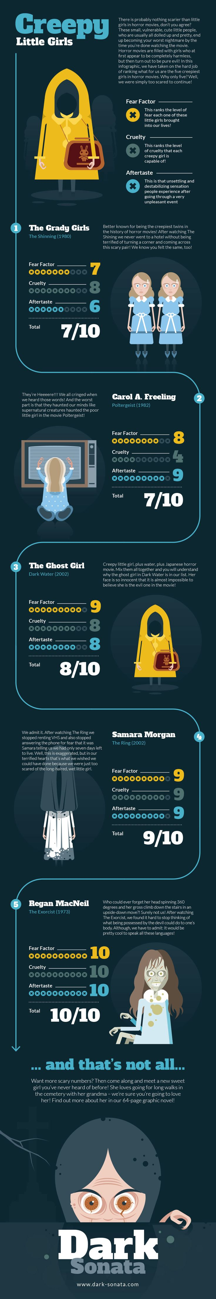 Infographic: Creepy Little Girls In Horror Movies