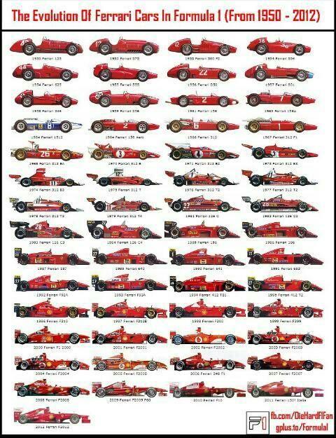 Evolution of Ferrari F1 Cars