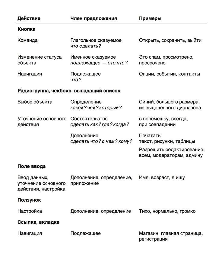 Конспект курса «Пользовательский интерфейс ипредставление информации» 1/2