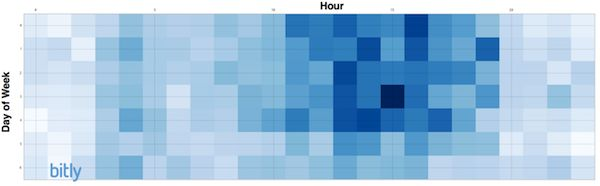 Early afternoon from Monday to Thursday are optimal times to post links to Twitter, specifically between 1 and 3 p.m., says Bitly. The peak traffic time runs from 9 a.m. to 3 p.m., but posting later in this window increases the likelihood of content going viral.    On Facebook, links posted between 1 p.m. and 4 p.m. get the most clicks, with the absolute peak being Wednesday at 3 p.m.