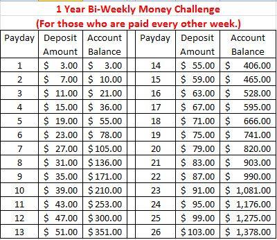 Bi-Weekly Money Challenge Savings Chart