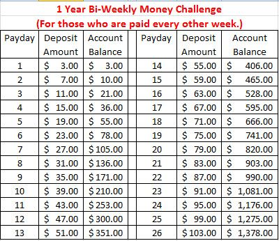 Bi weekly money challenge savings chart cool stuff ideas for 52 week table