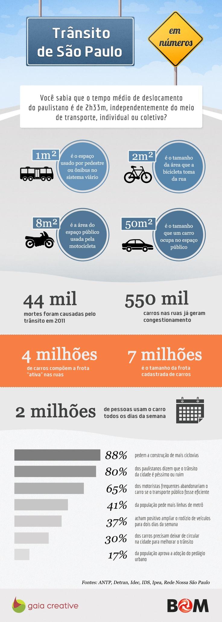 Trânsito em São Paulo. Mais um infográfico produzido pela Gaia para o Cartão BOM.