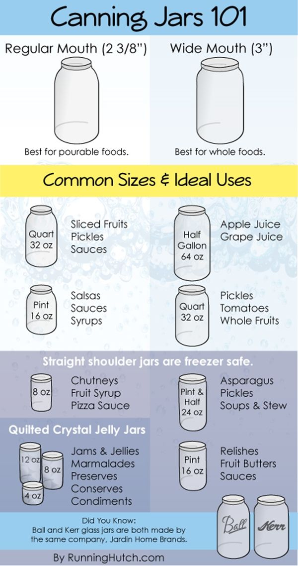 Everything You Need to Know About Canning Jars - Once upon a time, it was considered an act of patriotism to garden and then can the food you grew during war time. Once the war was over though, people went back to buying stuff at the store and canning less...until recently.