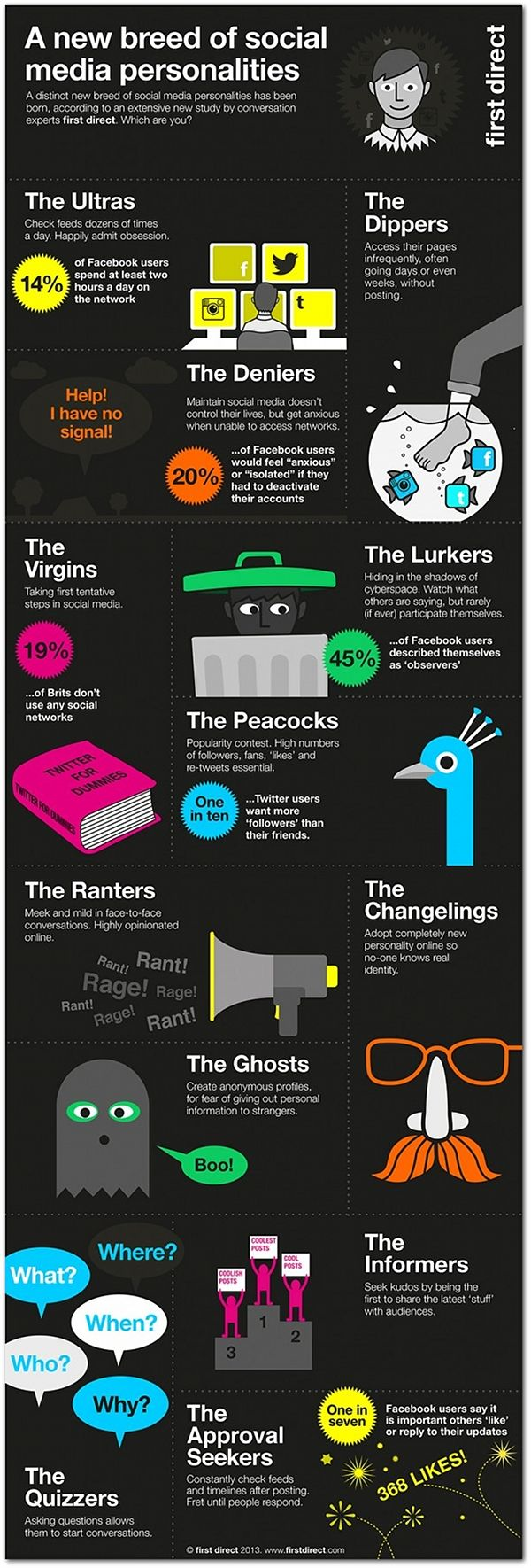 12 types of social media personalities