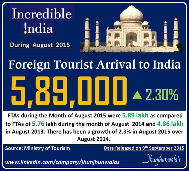 #India #FTA #ForeignTouristArrival #IndiaTourism #Tourism #TourismData #InternationalTourists #TouristVisaData #IndiaTourismSector #JhunjhunwalasFinance