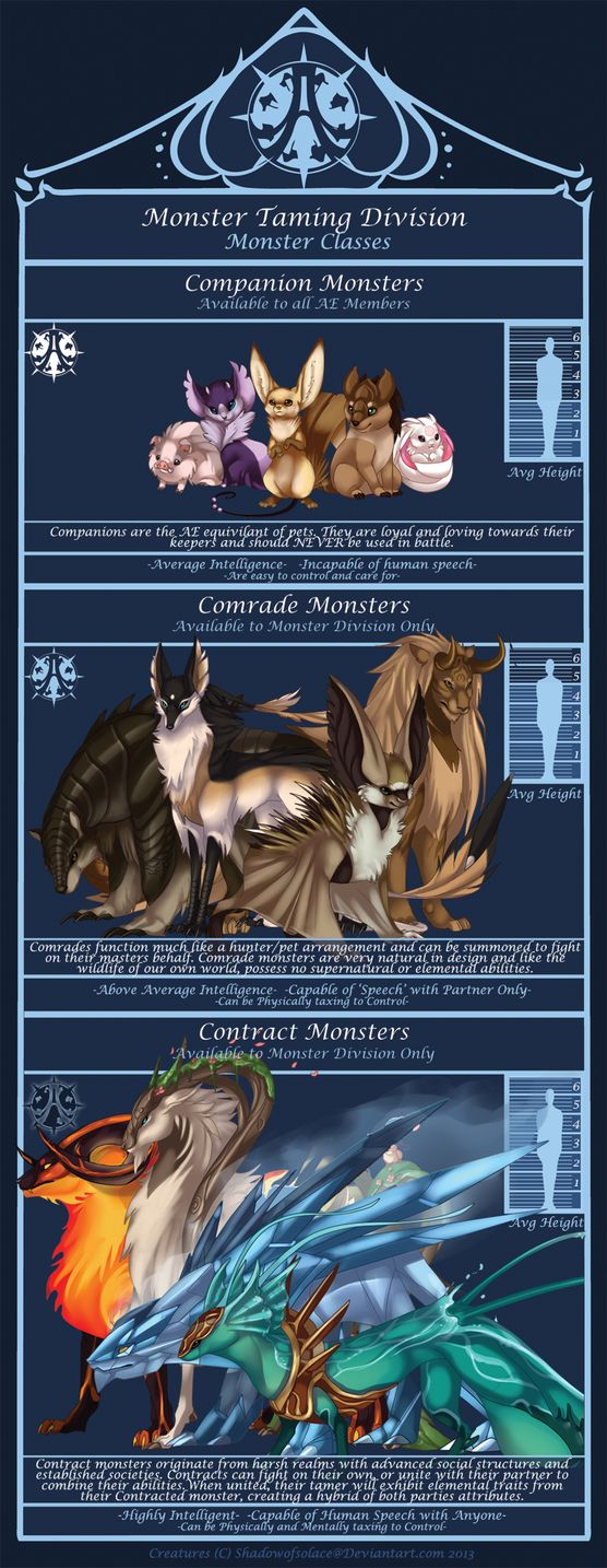 It's Finally Done! Here is the official chart for the Monster Classes of AE- Each tier offers a small description and sampling of what kind of creatures you can expect to find in each category. Add...