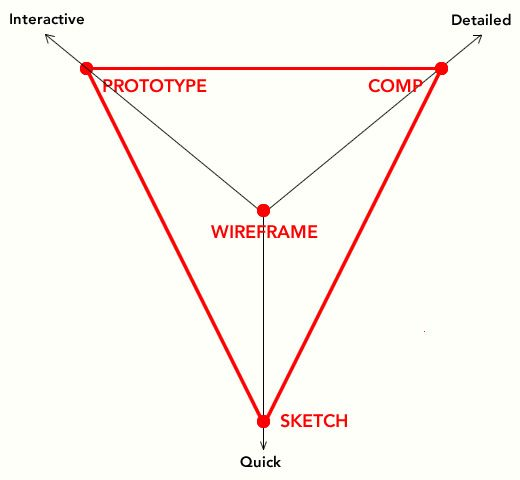 Why I don't wireframe much