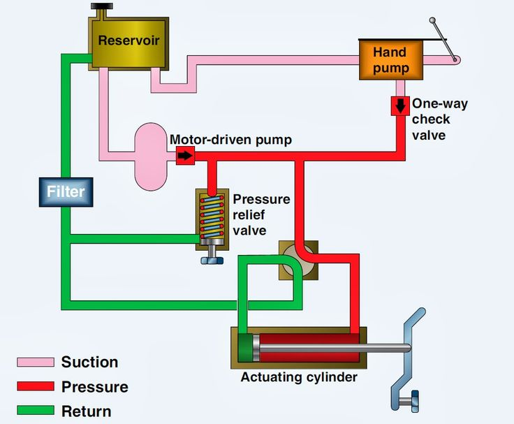 30 Best Images About Reference Hydraulics On Pinterest