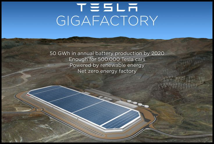 Tesla Readies For Its 'Gigafactory' Launch By Increasing Its Nevada Land Three-Fold!  http://blog.nobodydealslike.com/index.php/2015/07/27/tesla-readies-for-its-gigafactory-launch-by-increasing-its-nevada-land-three-fold/  #Tesla #Gigafactory #EV #Dilawri