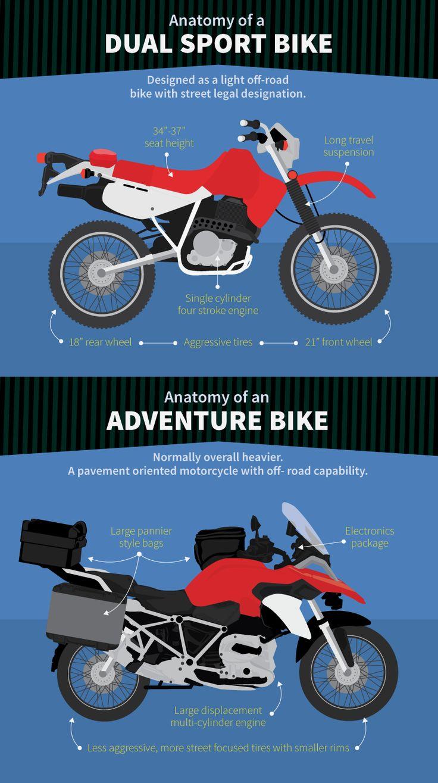 Dual Sport Motorcyle of Adventure Motorcycle