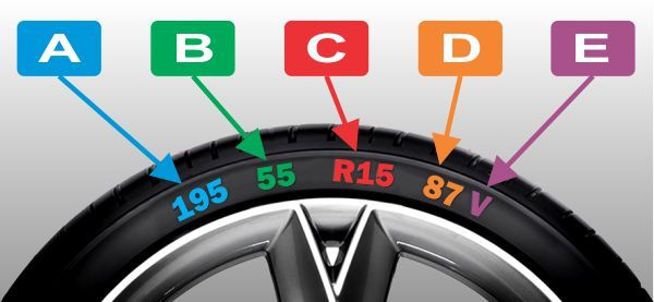 Tyre Sizes Numbers Explained Tyre Size Tire Performance Tyres