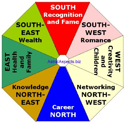 17 best images about feng shui on pinterest charts - Feng shui wealth direction ...