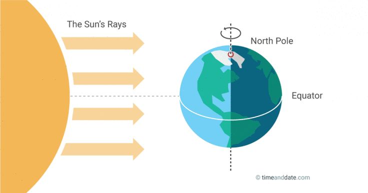 The March equinox around March 20-21 is the spring (vernal) equinox in the northern hemisphere and fall (autumnal) in the south. Night and day are nearly the same length.