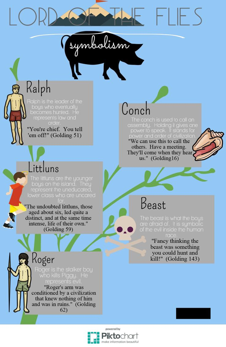 Lord of the Flies Symbolism || Ideas and inspiration for teaching GCSE English || www.gcse-english.com ||