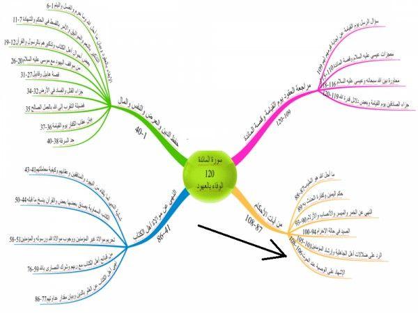 خريطة مفاهيمية سورة المائدة Mind Map Mental Map Quran