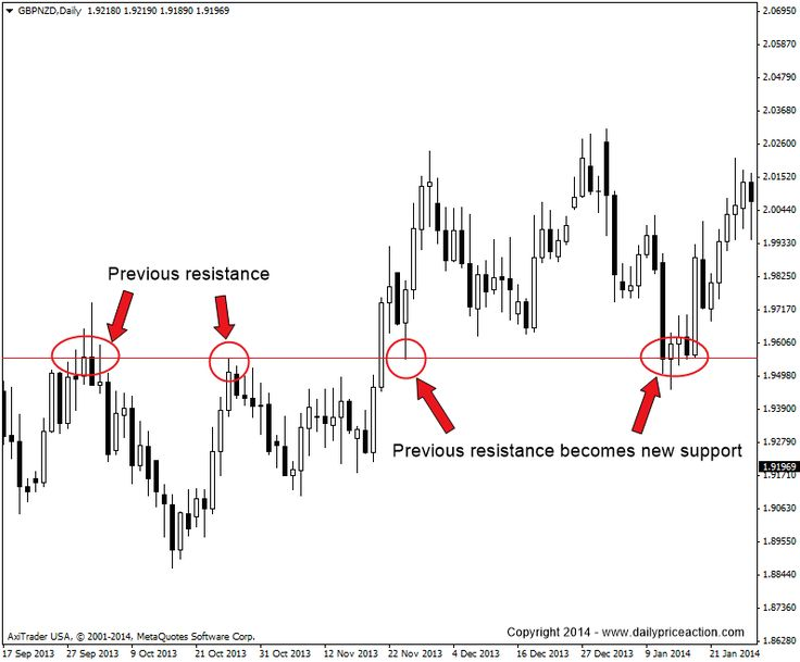 Forex micro lot strategy