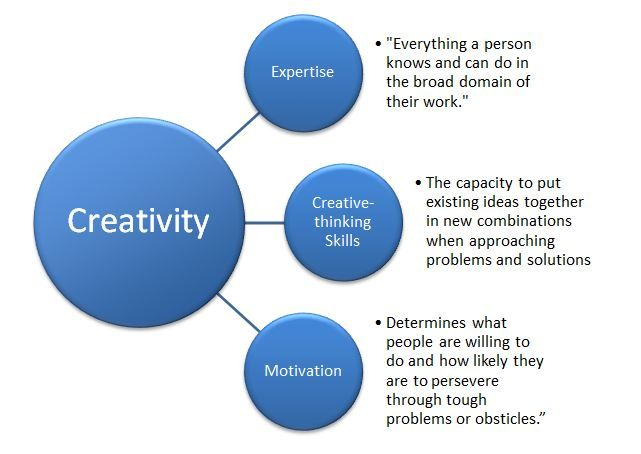 creativity management Workforce, is to use management initiatives that create a work environment that stimulates the existing staff to be leadership: creativity and innovation.