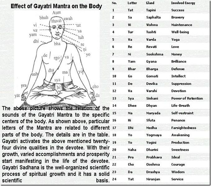 The Gayatri mantra and its effects