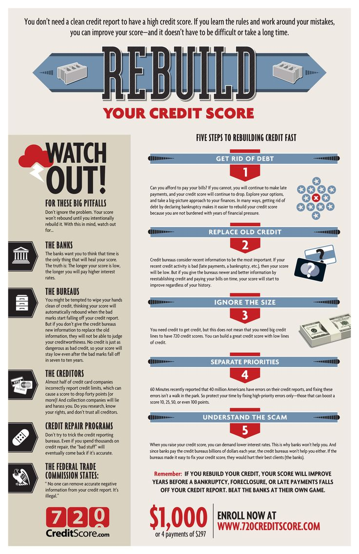 How to Rebuild Your Credit Score.