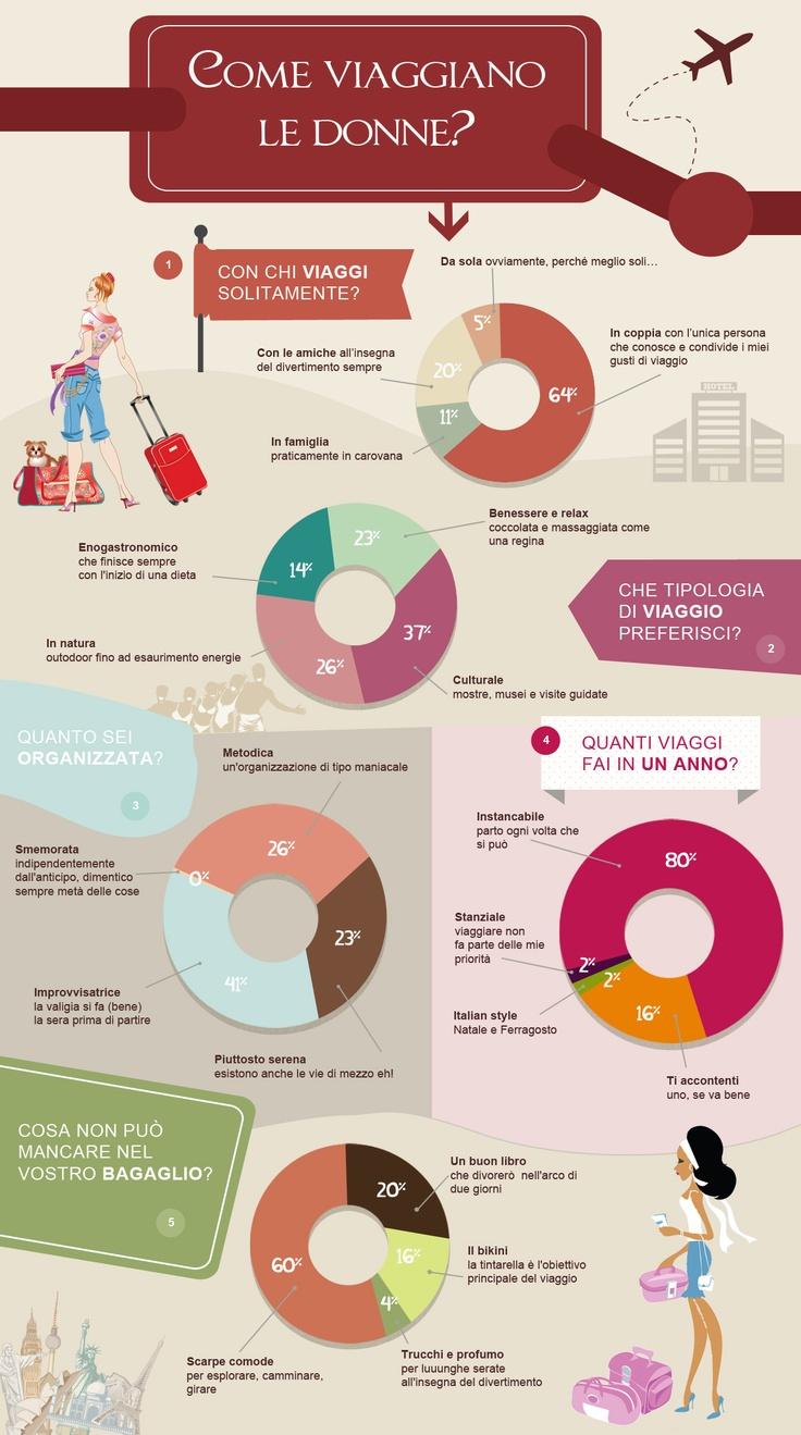 Come viaggiano le donne?  Ecco i risultati del sondaggio che ha avuto luogo sulla nostra Fan Page! :)
