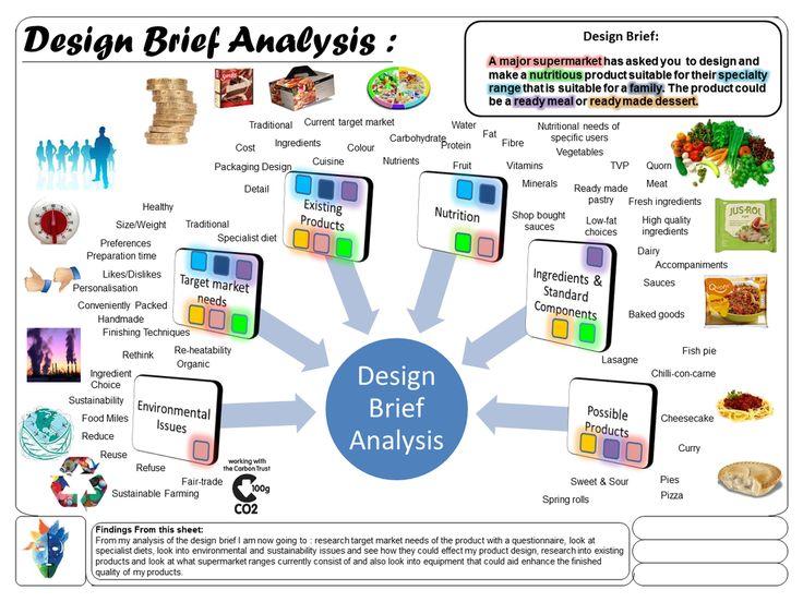 aqa gcse design and technology food technology