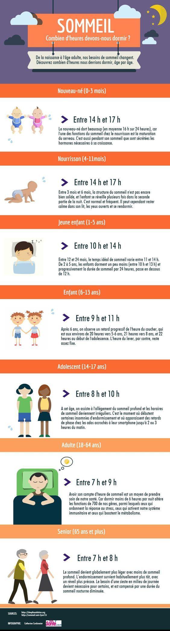 Infographie : Les besoins en sommeil selon l'âge