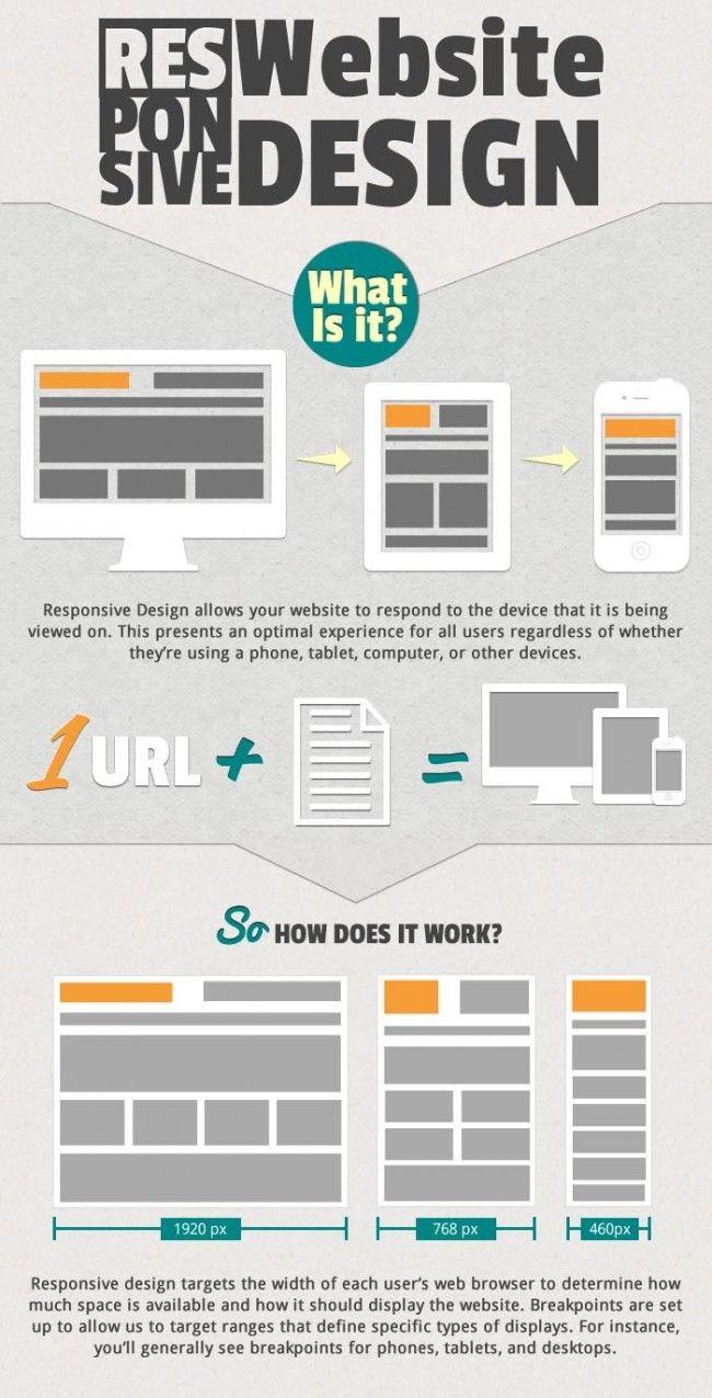 infographic: Responsive website design