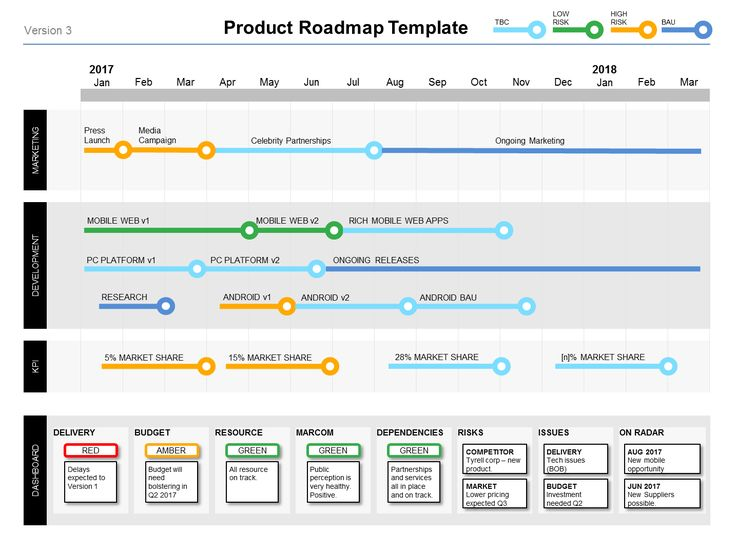 "The Powerpoint Product Roadmap Template is a ""must have"" for Product Managers. Shows your product plans by workstream, over 1-2 year timespan."