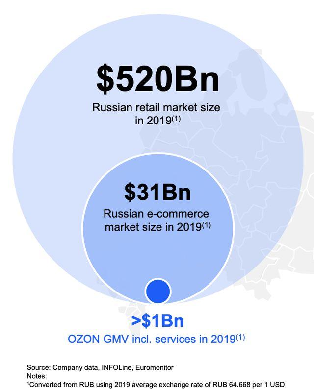 Ozon Holdings: The Main Beneficiary Of The Russian E-Commerce Growth (NASDAQ:OZON) | Seeking Alpha